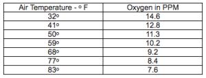 air temp oxygen chart