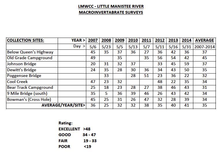 macroinvertabrate-survey-2014