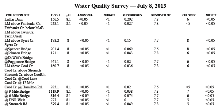 water-quality-chart-2013